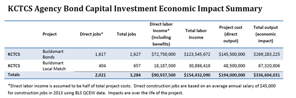 KCTCS Agency Bond Captial Investment Economic Impact Summary